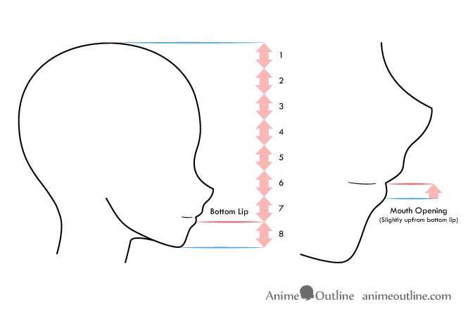 Anime mouth on head placement guide